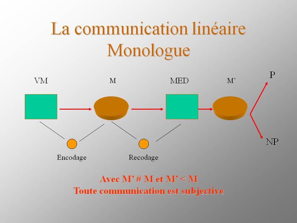La communication linéaire