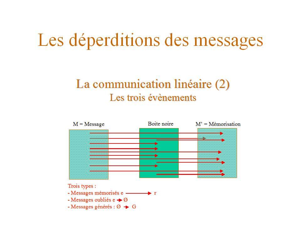 Mémorisation et Interprétation